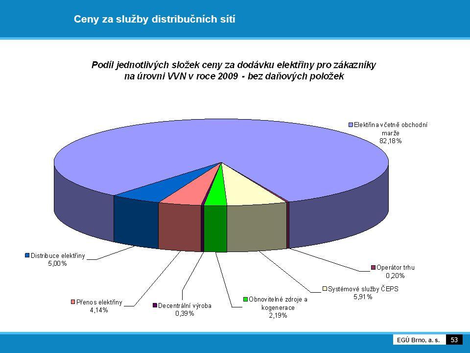 Ceny za služby distribučních sítí 53 EGÚ Brno, a. s.