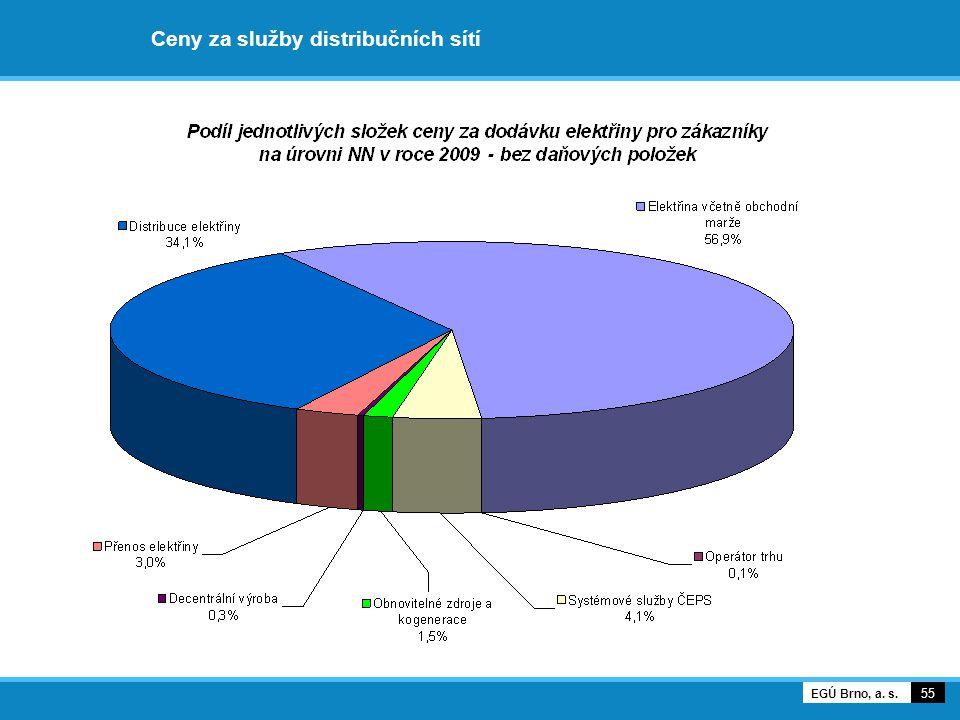 Ceny za služby distribučních sítí 55 EGÚ Brno, a. s.