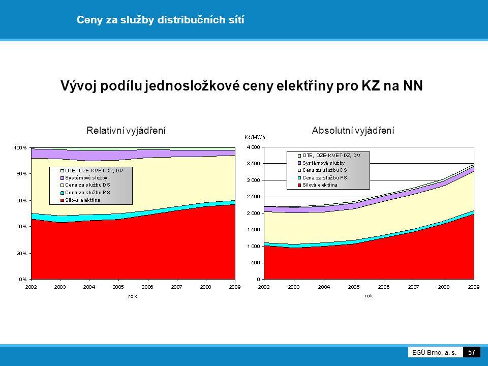 Ceny za služby distribučních sítí Vývoj podílu jednosložkové ceny elektřiny pro KZ na NN Relativní vyjádření Absolutní vyjádření 57 EGÚ Brno, a. s.