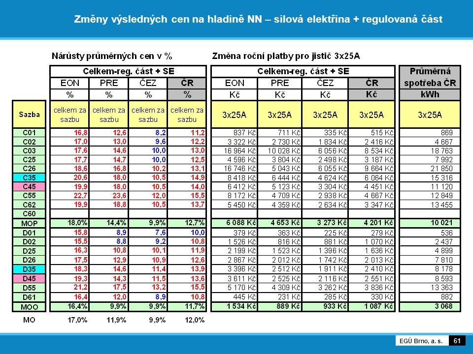 Změny výsledných cen na hladině NN – silová elektřina + regulovaná část 61 EGÚ Brno, a. s.
