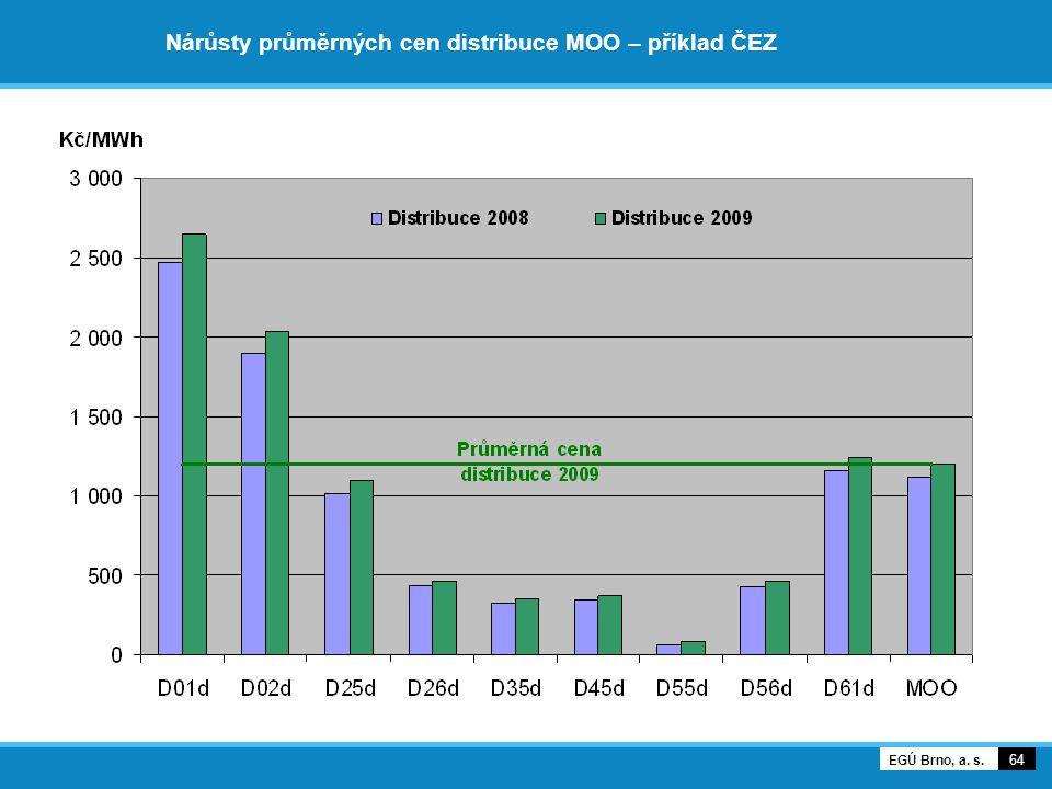 Nárůsty průměrných cen distribuce MOO – příklad ČEZ 64 EGÚ Brno, a. s.