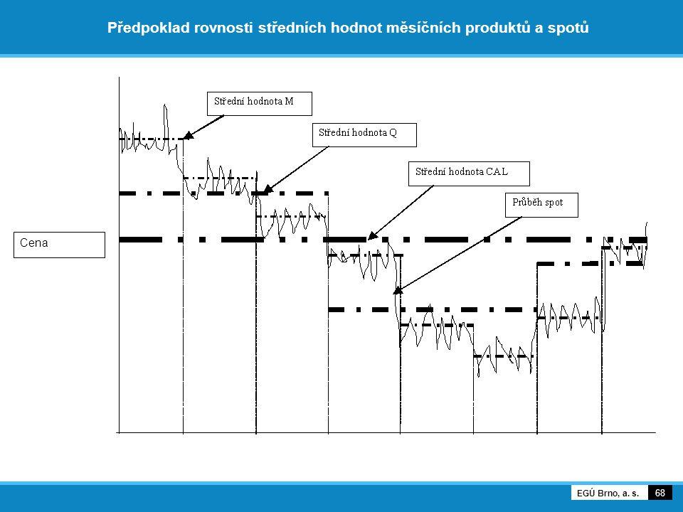 Předpoklad rovnosti středních hodnot měsíčních produktů a spotů 68 EGÚ Brno, a. s. Cena