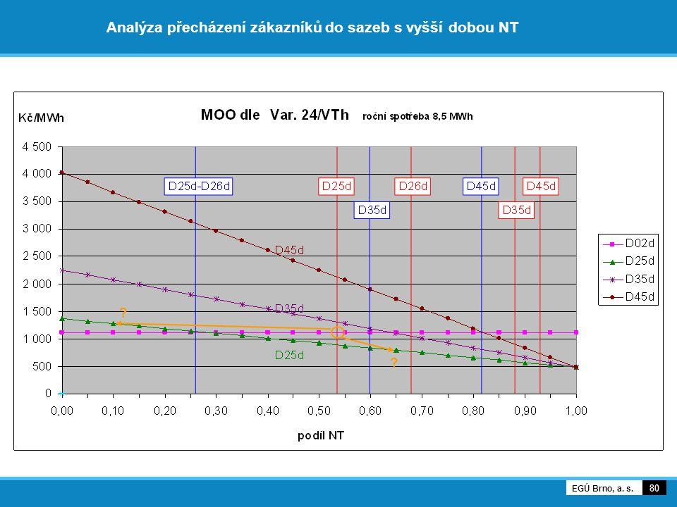 Analýza přecházení zákazníků do sazeb s vyšší dobou NT 80 EGÚ Brno, a. s. ? ?