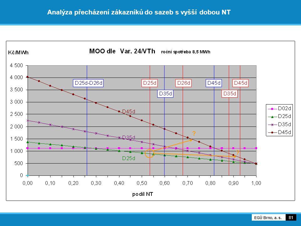 Analýza přecházení zákazníků do sazeb s vyšší dobou NT 81 EGÚ Brno, a. s. ? ?