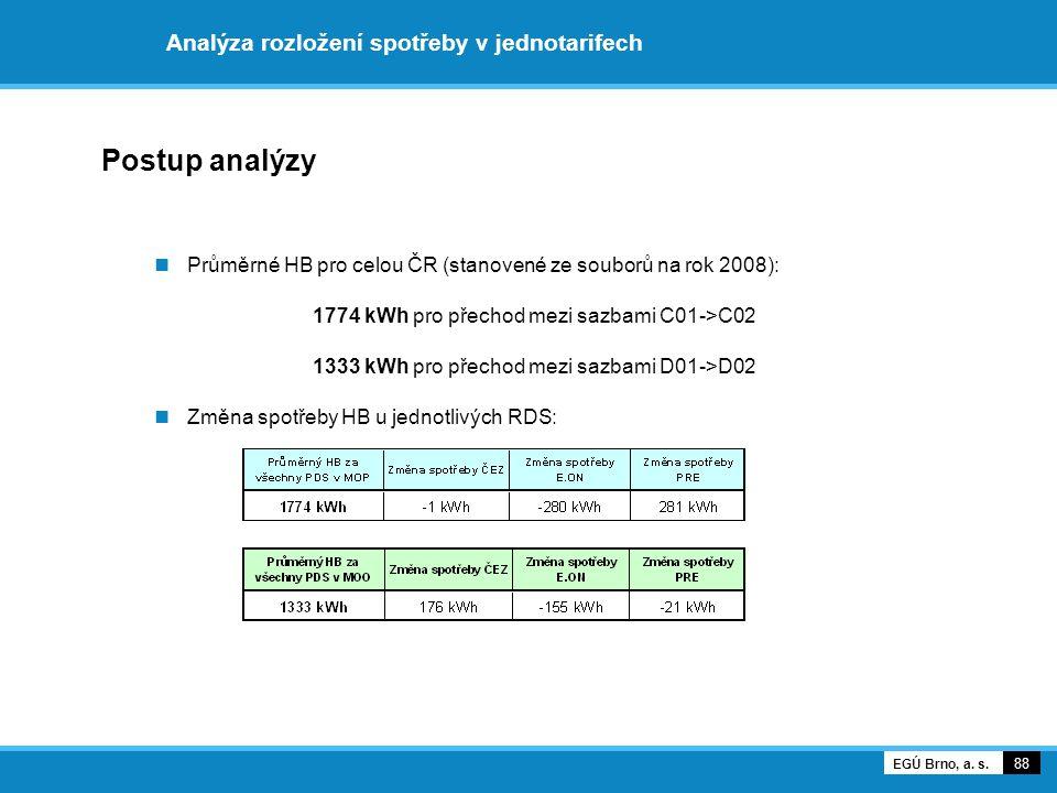Analýza rozložení spotřeby v jednotarifech Postup analýzy Průměrné HB pro celou ČR (stanovené ze souborů na rok 2008): 1774 kWh pro přechod mezi sazba