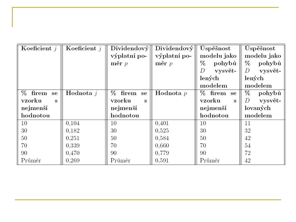 Model APT Problémy modelu APT  Kolísavost koeficientů citlivosti na jednotlivé faktory  Stanovení výše bezrizikové prémie  Stále se měnící počet a druh faktorů APT model nepřekonal oblibu modelu CAPM