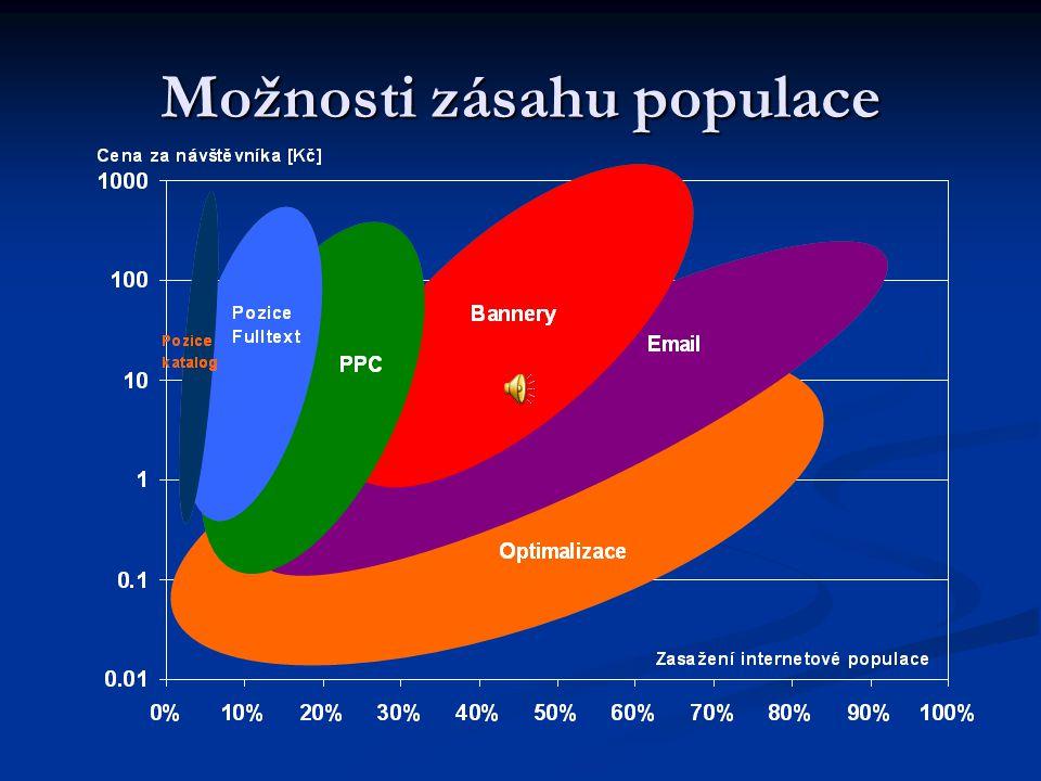 Možnosti zásahu populace