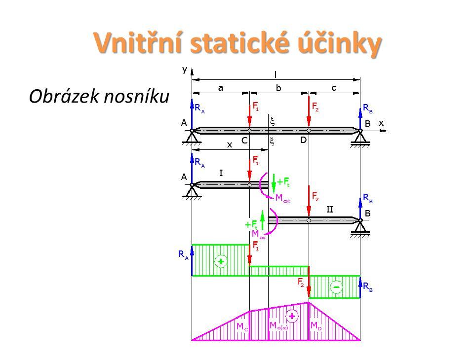 Vnitřní statické účinky Obrázek nosníku