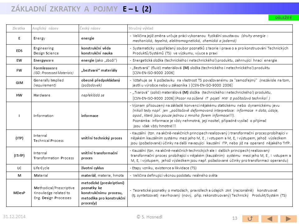 ZÁKLADNÍ ZKRATKY A POJMY E – L (2) 31.12.2014 © S. Hosnedl ZkratkaAnglický názevČeský názevStručný výklad EEnergyenergie - Veličina jejíž změna určuje