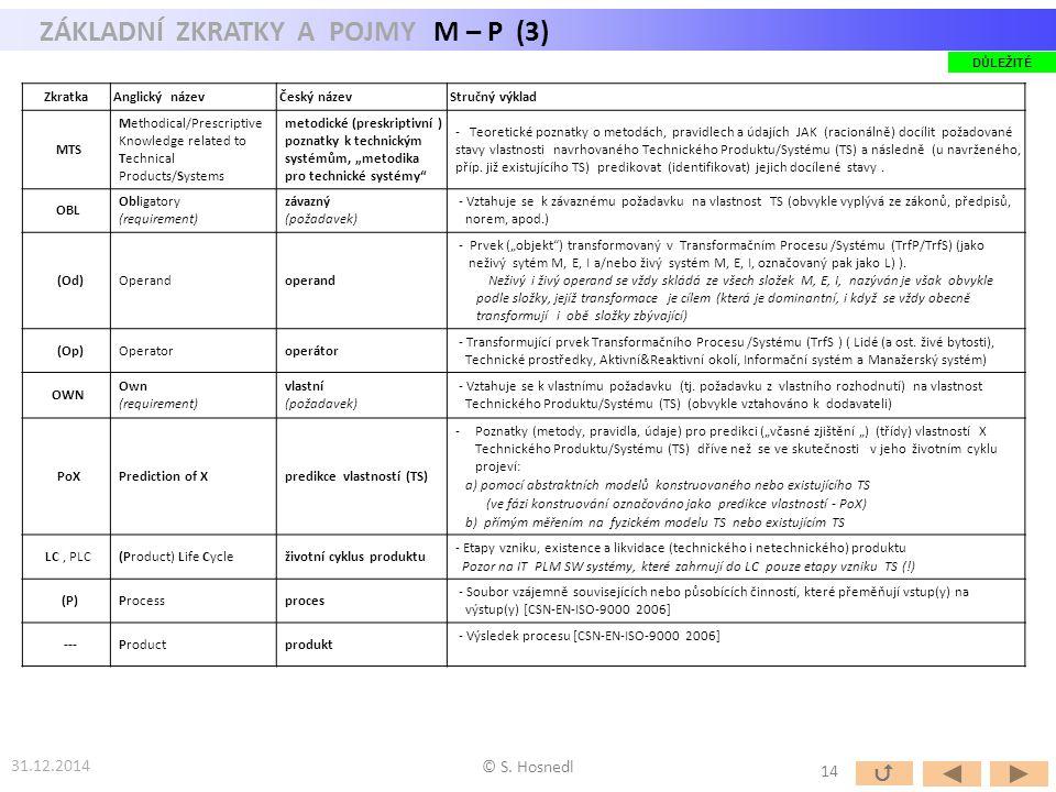 ZÁKLADNÍ ZKRATKY A POJMY M – P (3) 31.12.2014 © S. Hosnedl ZkratkaAnglický názevČeský názevStručný výklad MTS Methodical/Prescriptive Knowledge relate