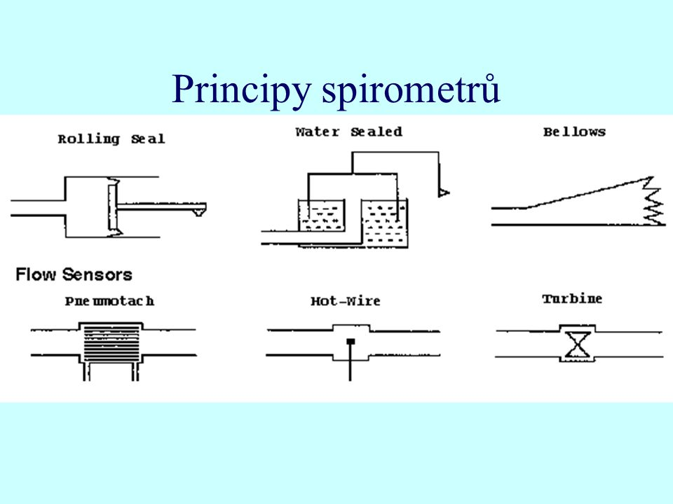 Principy spirometrů