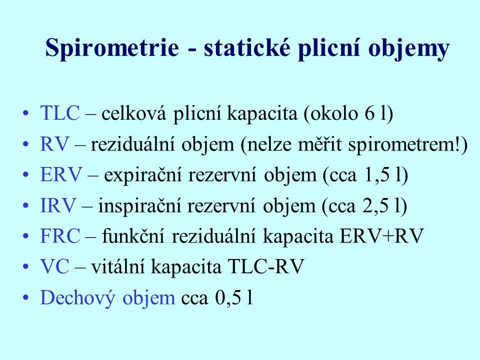 Spirometrie - statické plicní objemy TLC – celková plicní kapacita (okolo 6 l) RV – reziduální objem (nelze měřit spirometrem!) ERV – expirační rezervní objem (cca 1,5 l) IRV – inspirační rezervní objem (cca 2,5 l) FRC – funkční reziduální kapacita ERV+RV VC – vitální kapacita TLC-RV Dechový objem cca 0,5 l