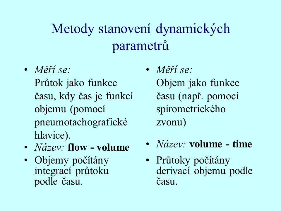 Metody stanovení dynamických parametrů Měří se: Průtok jako funkce času, kdy čas je funkcí objemu (pomocí pneumotachografické hlavice).