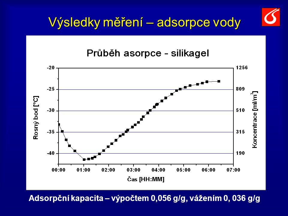 Výsledky měření – adsorpce vody Adsorpční kapacita – výpočtem 0,056 g/g, vážením 0, 036 g/g