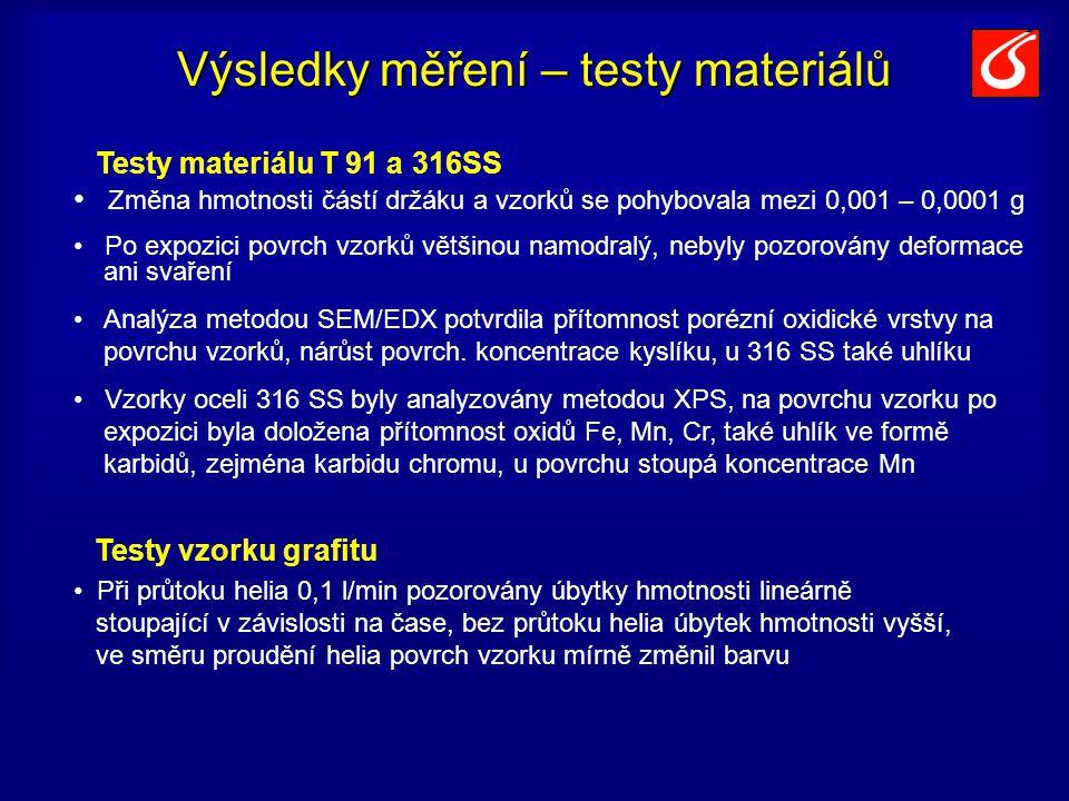 Výsledky měření – testy materiálů Testy materiálu T 91 a 316SS Testy vzorku grafitu Změna hmotnosti částí držáku a vzorků se pohybovala mezi 0,001 – 0,0001 g Po expozici povrch vzorků většinou namodralý, nebyly pozorovány deformace ani svaření Analýza metodou SEM/EDX potvrdila přítomnost porézní oxidické vrstvy na povrchu vzorků, nárůst povrch.