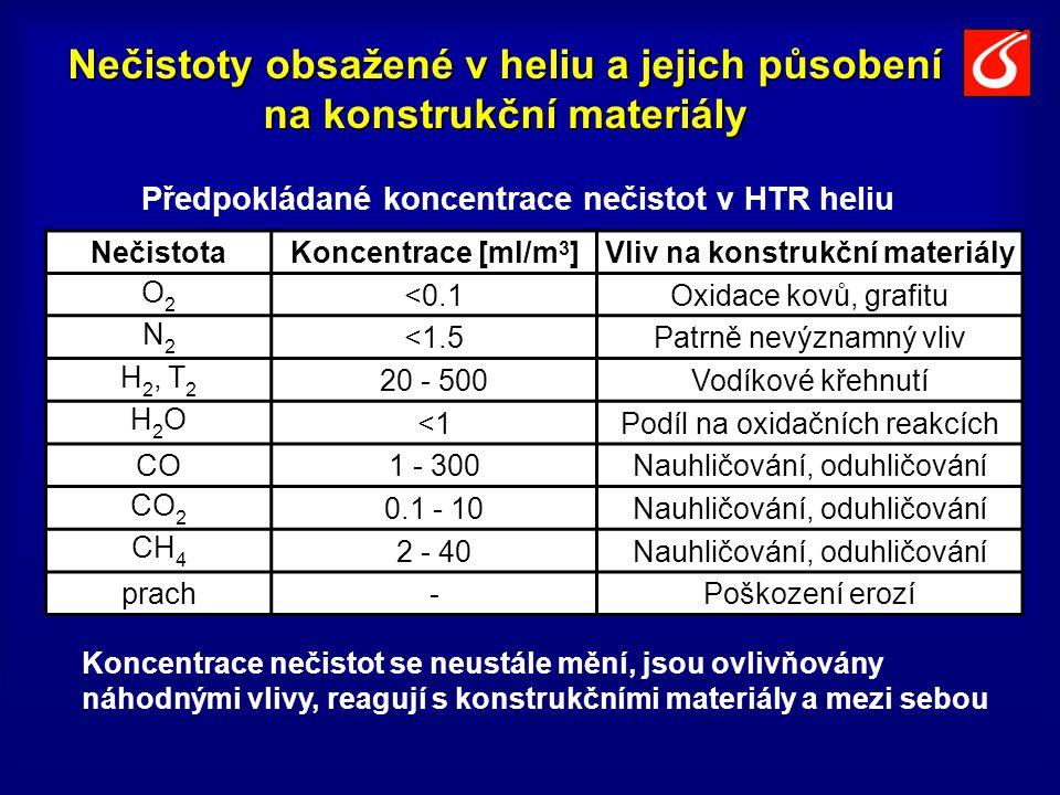 Nečistoty obsažené v heliu a jejich působení na konstrukční materiály NečistotaKoncentrace [ml/m 3 ]Vliv na konstrukční materiály O2O2 <0.1Oxidace kovů, grafitu N2N2 <1.5Patrně nevýznamný vliv H 2, T 2 20 - 500Vodíkové křehnutí H2OH2O <1Podíl na oxidačních reakcích CO1 - 300Nauhličování, oduhličování CO 2 0.1 - 10Nauhličování, oduhličování CH 4 2 - 40Nauhličování, oduhličování prach-Poškození erozí Předpokládané koncentrace nečistot v HTR heliu Koncentrace nečistot se neustále mění, jsou ovlivňovány náhodnými vlivy, reagují s konstrukčními materiály a mezi sebou