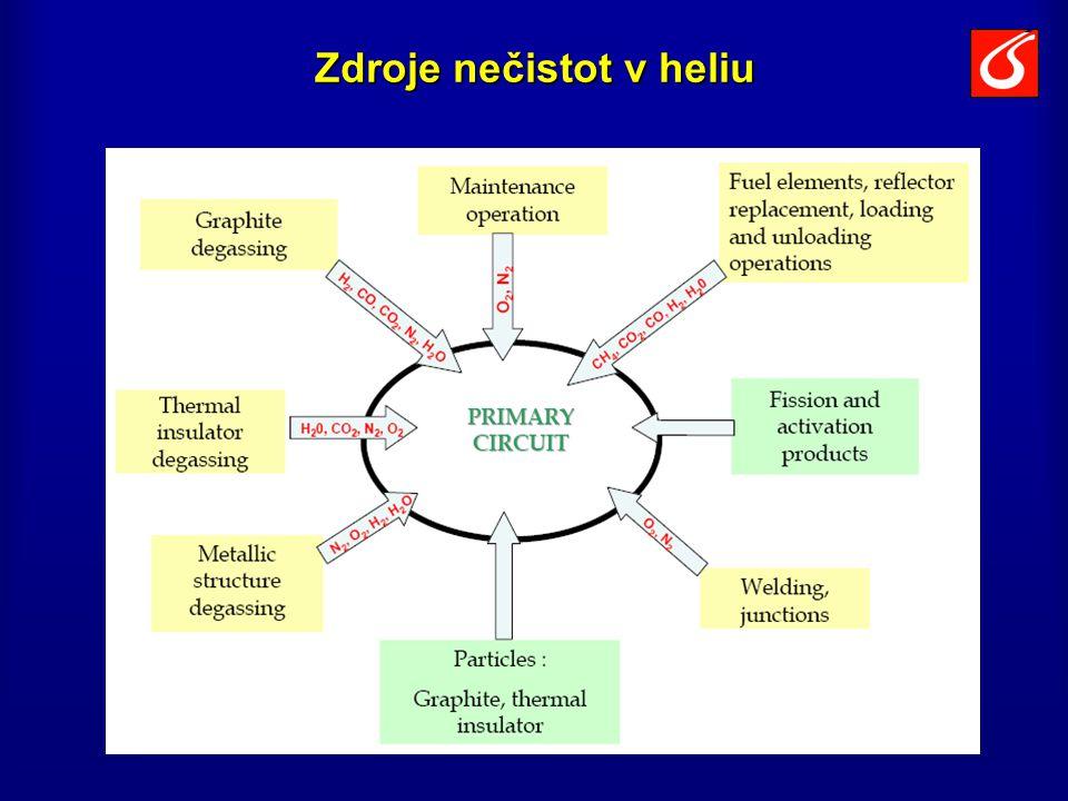 Zdroje nečistot v heliu