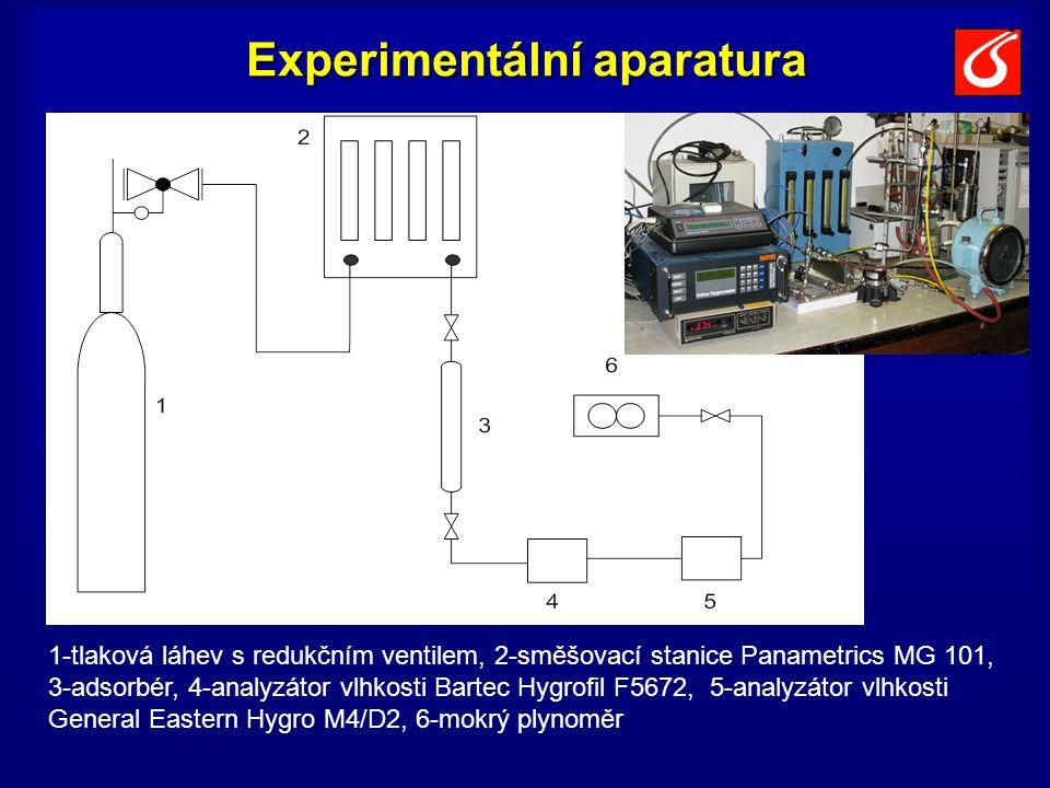 Experimentální aparatura 1-tlaková láhev s redukčním ventilem, 2-směšovací stanice Panametrics MG 101, 3-adsorbér, 4-analyzátor vlhkosti Bartec Hygrofil F5672, 5-analyzátor vlhkosti General Eastern Hygro M4/D2, 6-mokrý plynoměr
