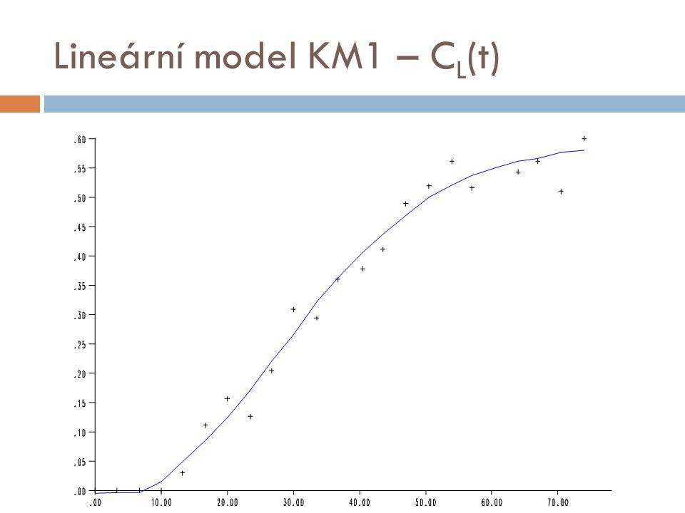 Lineární model KM1 – C L (t)