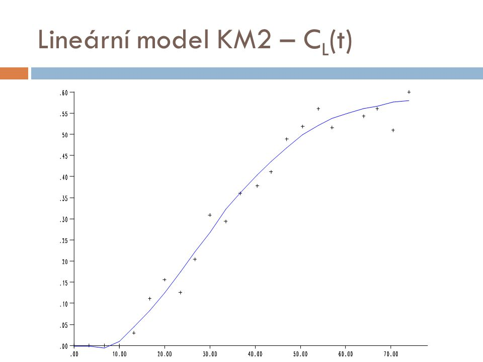 Lineární model KM2 – C L (t)