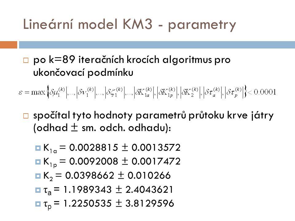 Lineární model KM3 - parametry  po k=89 iteračních krocích algoritmus pro ukončovací podmínku  spočítal tyto hodnoty parametrů průtoku krve játry (o