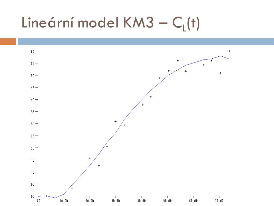 Lineární model KM3 – C L (t)