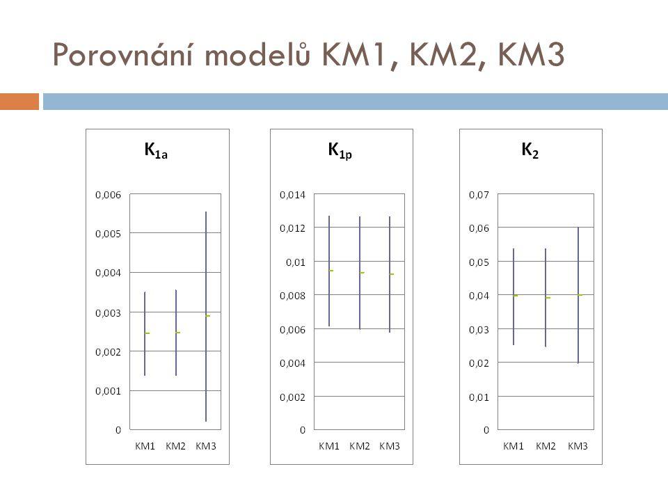 Porovnání modelů KM1, KM2, KM3