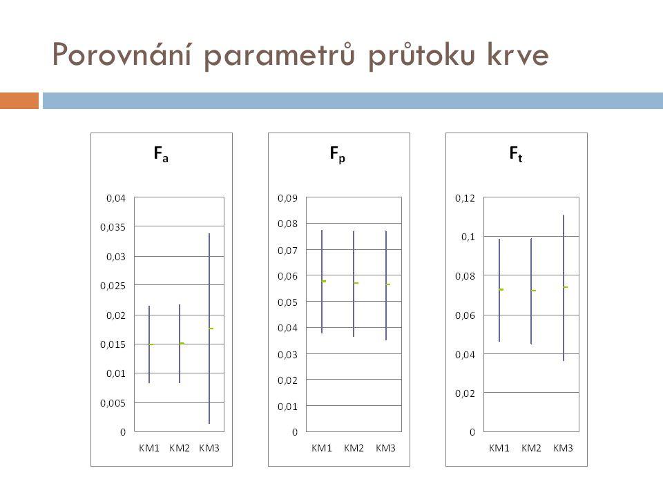 Porovnání parametrů průtoku krve