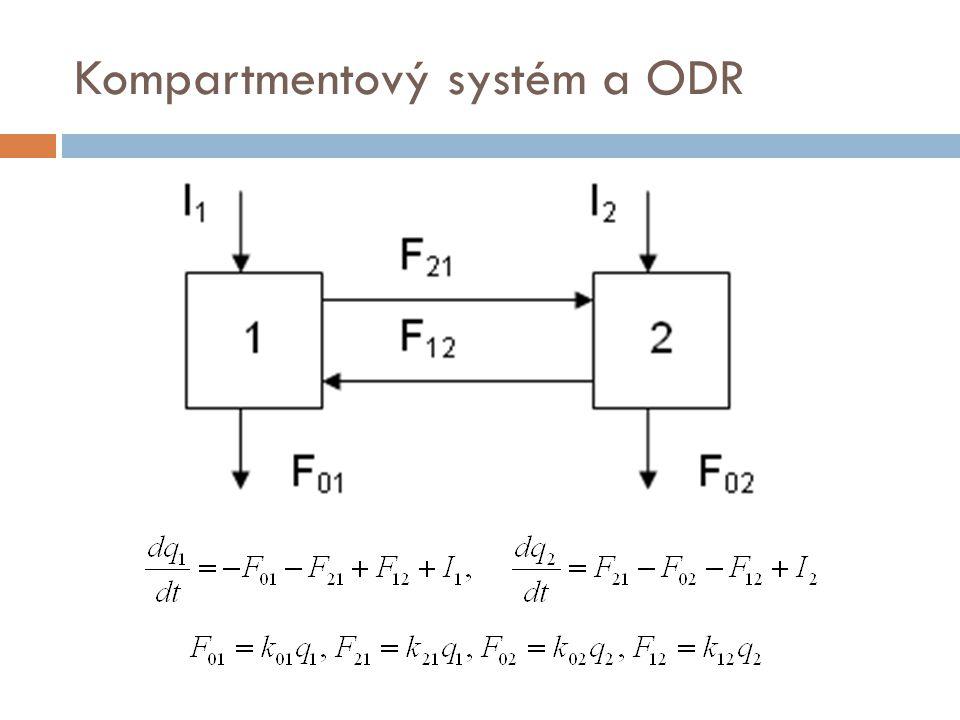 Lineární model KM1 - parametry  po k=5 iteračních krocích algoritmus pro ukončovací podmínku spočítal tyto hodnoty parametrů průtoku krve játry (odhad ± sm.