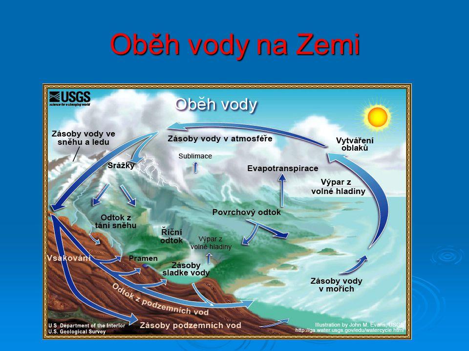 Oběh vody na Zemi