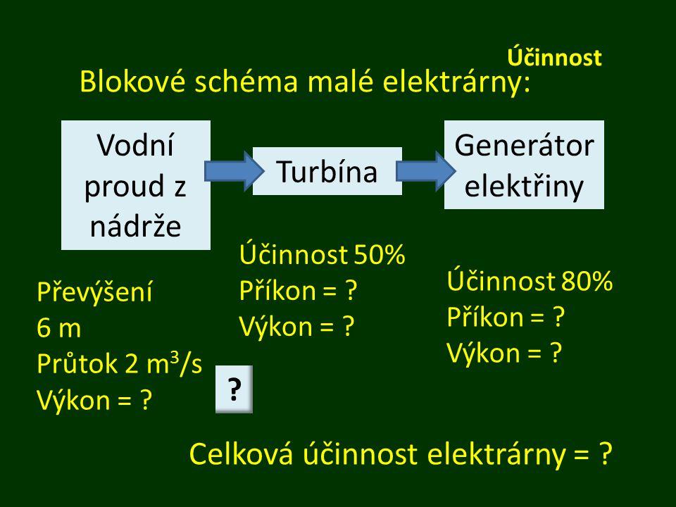 Účinnost Blokové schéma malé elektrárny: Vodní proud z nádrže Turbína Generátor elektřiny Převýšení 6 m Průtok 2 m 3 /s Výkon = ? Účinnost 50% Příkon