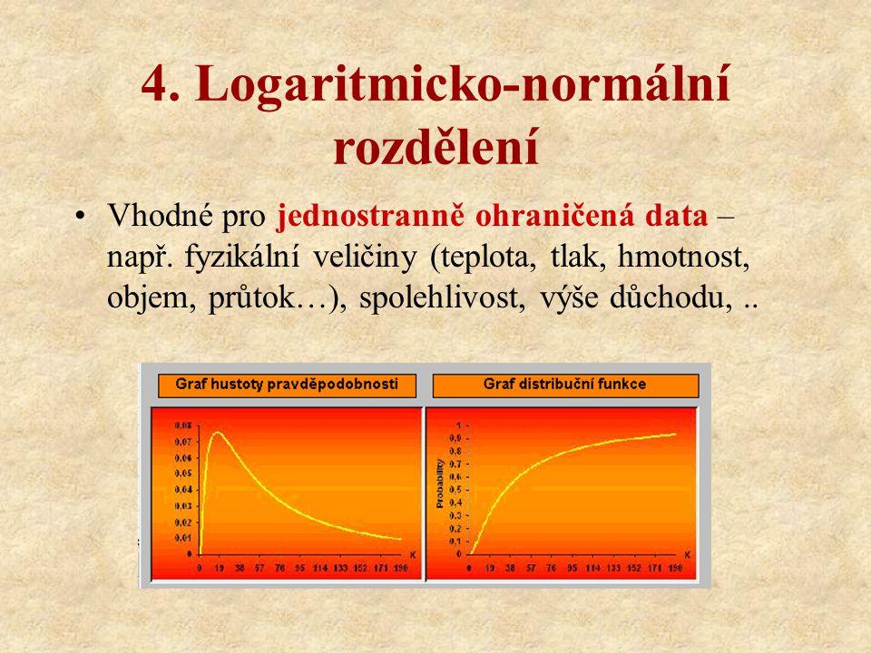 4. Logaritmicko-normální rozdělení Vhodné pro jednostranně ohraničená data – např. fyzikální veličiny (teplota, tlak, hmotnost, objem, průtok…), spole
