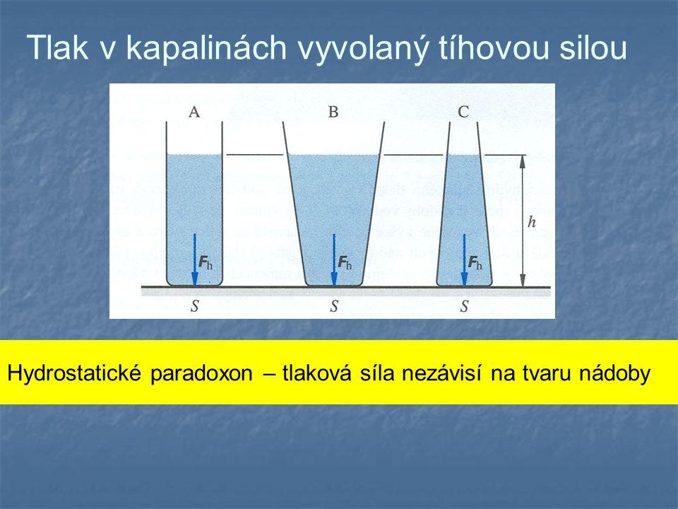 Tlak v kapalinách vyvolaný tíhovou silou Hydrostatické paradoxon – tlaková síla nezávisí na tvaru nádoby