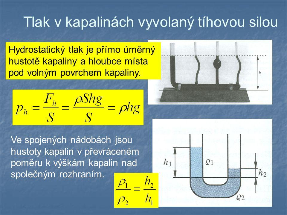 Tlak v kapalinách vyvolaný tíhovou silou Hydrostatický tlak je přímo úměrný hustotě kapaliny a hloubce místa pod volným povrchem kapaliny. Ve spojenýc