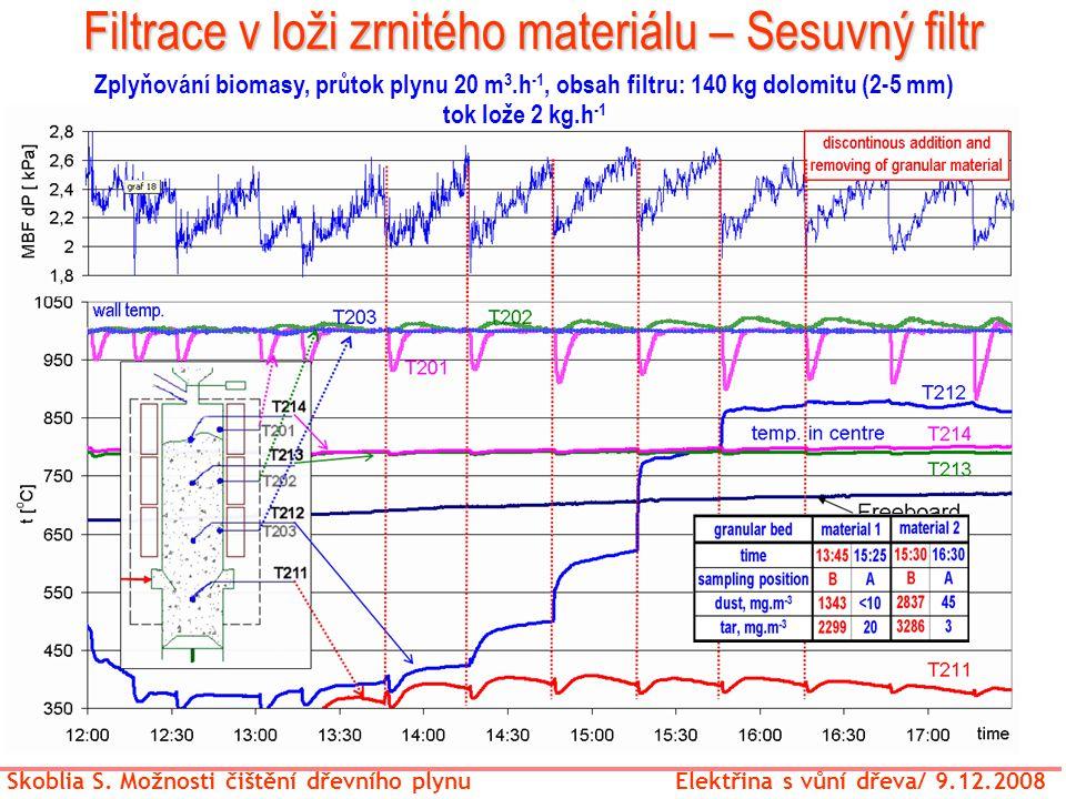 Filtrace v loži zrnitého materiálu – Sesuvný filtr Skoblia S. Možnosti čištění dřevního plynu Elektřina s vůní dřeva/ 9.12.2008 Zplyňování biomasy, pr