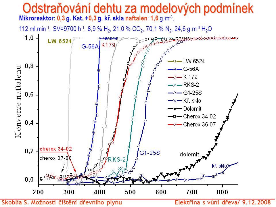 Odstraňování dehtu za modelových podmínek Skoblia S. Možnosti čištění dřevního plynu Elektřina s vůní dřeva/ 9.12.2008 Mikroreaktor: 0,3 g. Kat. +0,3