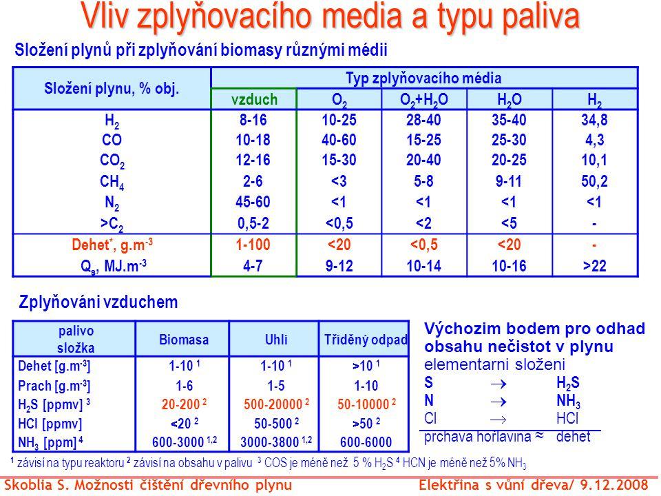 Vliv zplyňovacího media a typu paliva Skoblia S. Možnosti čištění dřevního plynu Elektřina s vůní dřeva/ 9.12.2008 Zplyňováni vzduchem palivo složka B