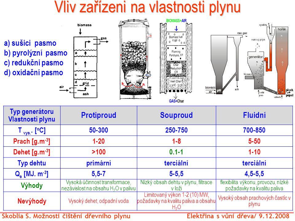 Vliv zařízeni na vlastnosti plynu Skoblia S. Možnosti čištění dřevního plynu Elektřina s vůní dřeva/ 9.12.2008 Typ generátoru Vlastnosti plynu Protipr