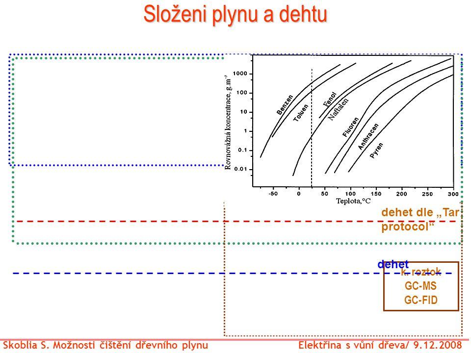 """GC-TCD/ analyzátory GC-TCD/FID (2-3 kanaly) k. roztok GC-MS GC-FID dehet dle """"Tar protocol"""" dehet Skoblia S. Možnosti čištění dřevního plynu Elektřina"""