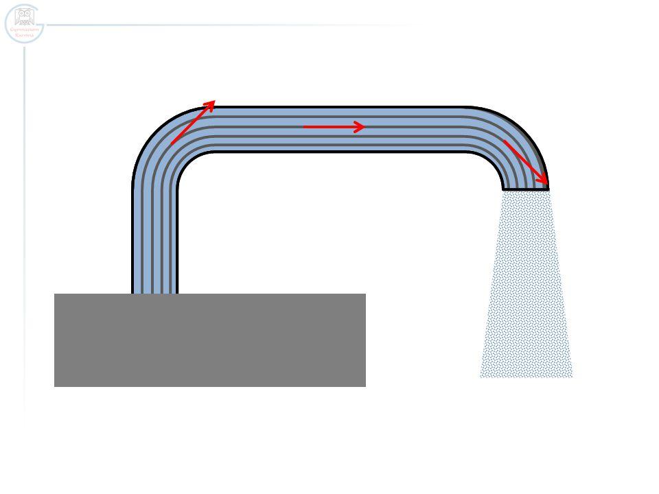 Objemový průtok Objemový průtok je určen podílem objemu kapaliny, která proteče potrubím za dobu t, a této doby.