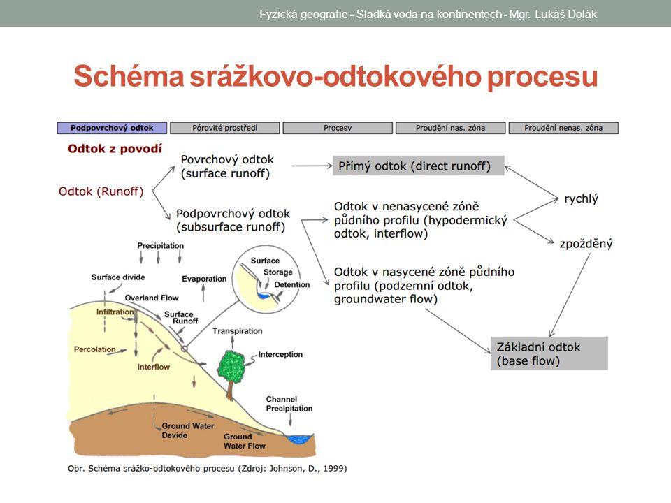 Schéma srážkovo-odtokového procesu Fyzická geografie - Sladká voda na kontinentech - Mgr. Lukáš Dolák