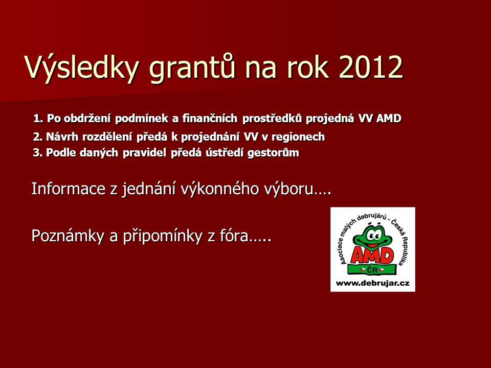 Výsledky grantů na rok 2012 1. Po obdržení podmínek a finančních prostředků projedná VV AMD 1. Po obdržení podmínek a finančních prostředků projedná V