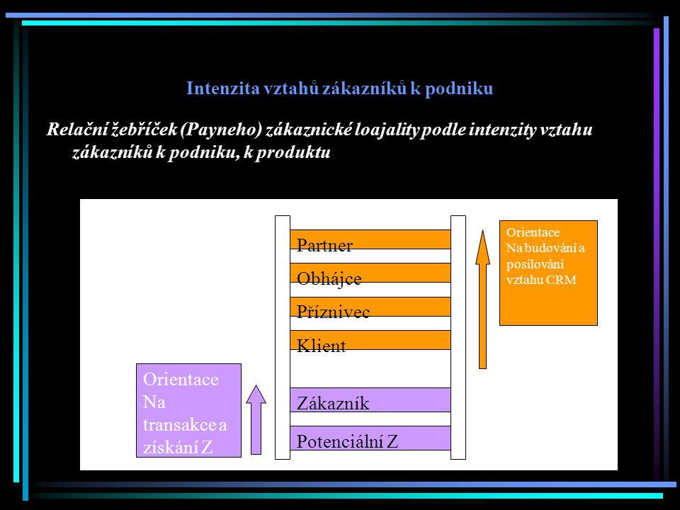 Intenzita vztahů zákazníků k podniku Relační žebříček (Payneho) zákaznické loajality podle intenzity vztahu zákazníků k podniku, k produktu Zákazník Partner Orientace Na transakce a získání Z Orientace Na budování a posilování vztahu CRM Obhájce Příznivec Klient Potenciální Z