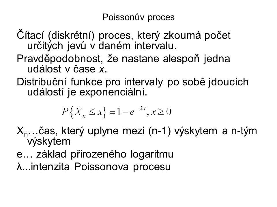 Poissonův proces Čítací (diskrétní) proces, který zkoumá počet určitých jevů v daném intervalu. Pravděpodobnost, že nastane alespoň jedna událost v ča