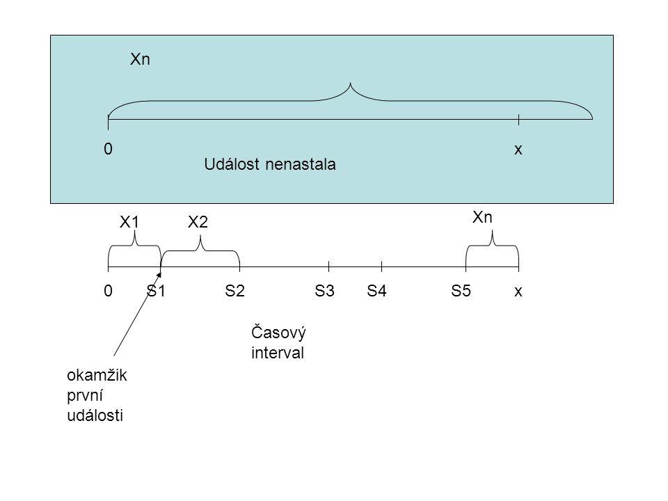 Časový interval 0xS1 okamžik první události S2S4S3S5 X1 X2 Xn 0x Událost nenastala