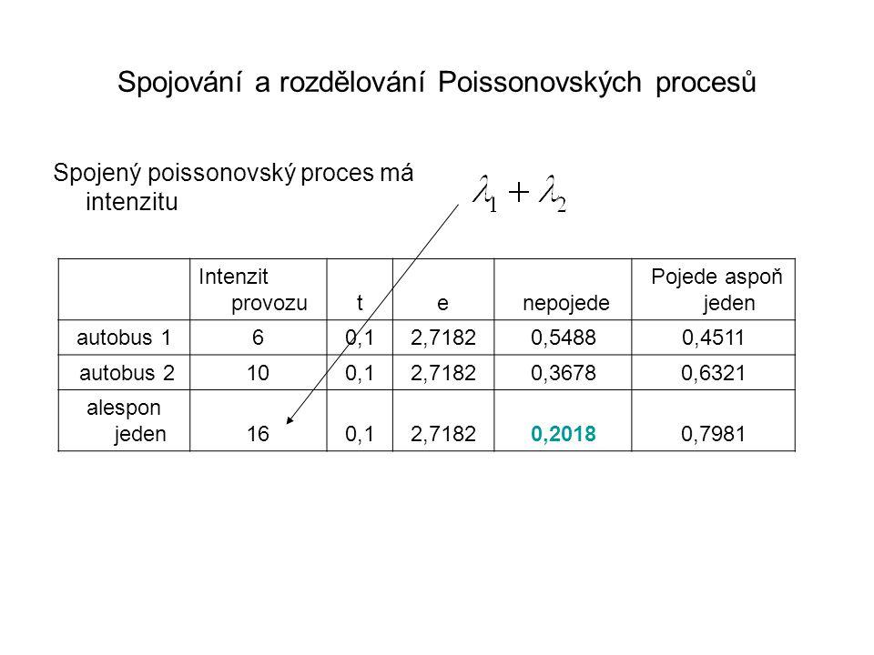 Spojování a rozdělování Poissonovských procesů Spojený poissonovský proces má intenzitu Intenzit provozute nepojede Pojede aspoň jeden autobus 160,12,