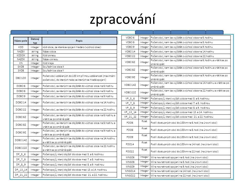 zpracování Název pole Datový typ Popis KODintegerkód obce, ze které se spojení hledalo (výchozí obec) NAZEVstringNázev obce KODOKstringKód okresu NAZO