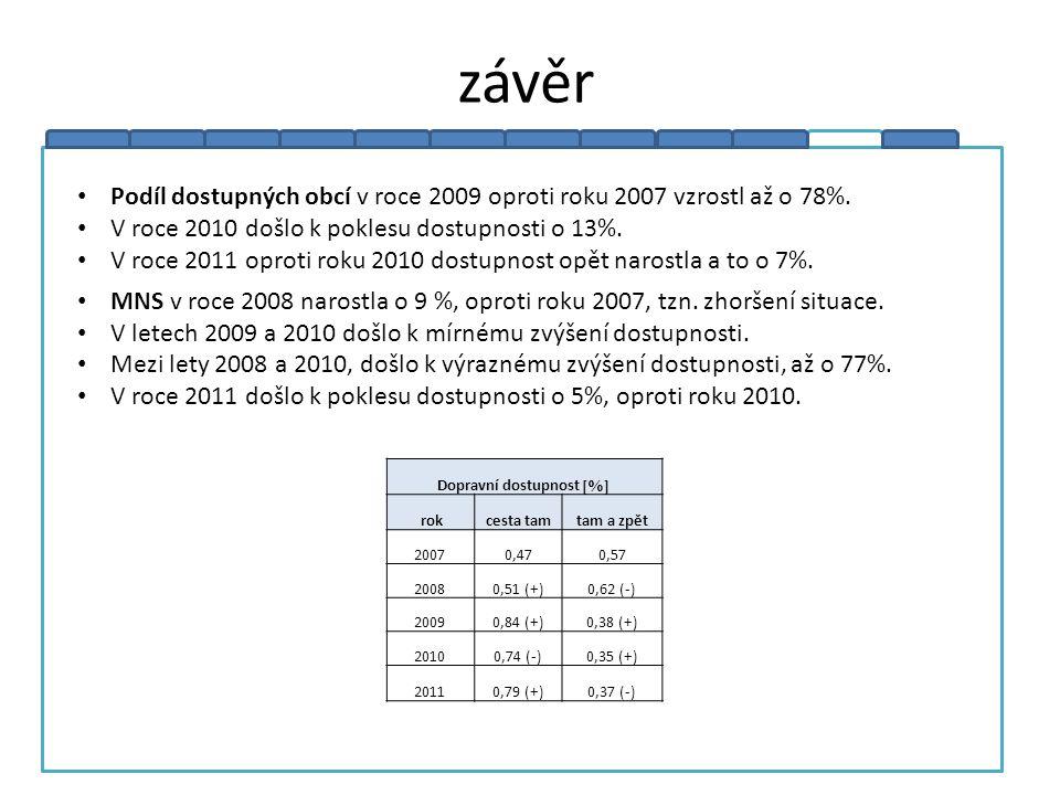závěr Podíl dostupných obcí v roce 2009 oproti roku 2007 vzrostl až o 78%. V roce 2010 došlo k poklesu dostupnosti o 13%. V roce 2011 oproti roku 2010