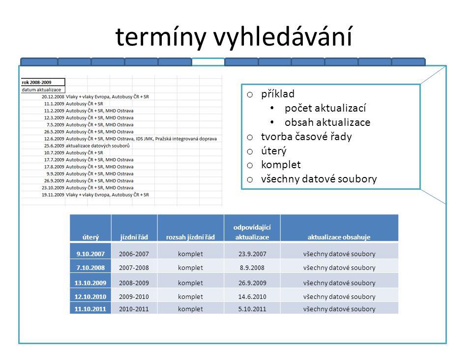 termíny vyhledávání úterýjízdní řádrozsah jízdní řád odpovídající aktualizaceaktualizace obsahuje 9.10.20072006-2007komplet23.9.2007všechny datové sou