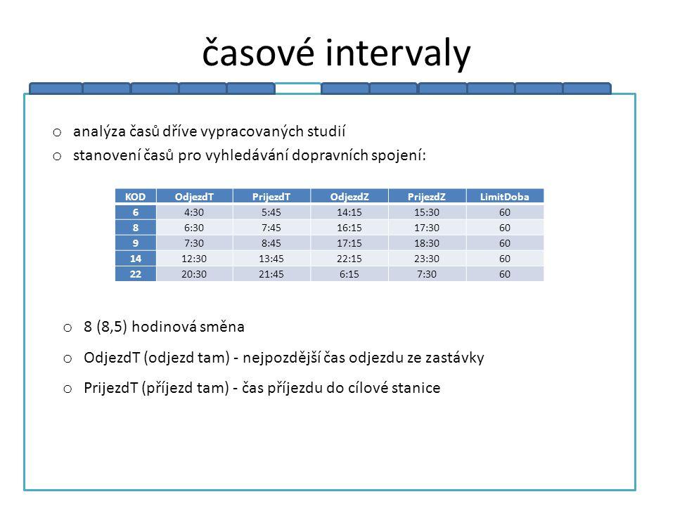 TRAM hlavní činností je vyhledávat všechna dopravní spojení mezi nástupními a cílovými body nástupními body mohou být obce, části obcí, nebo zastávky, které aplikace čte z databáze výsledkem je opět databáze, ve které máme všechna vyhovující spojení a můžeme ji použít pro další analýzu Tvorba databáze se skládá ze dvou fází: fáze vyhledávaní - masivní vyhledávaní dopravních spojení veřejné hromadné dopravy na základě parametrů vyhledávaní fáze analýzy (agregace dat) - analýza zjištěných dat a přehled o dopravní obslužnosti vybraných územních celků